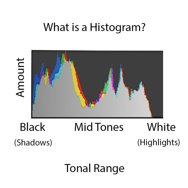 how to read a histogram graph photography
